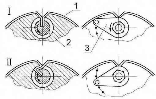 Заправка (I) и натяжка (II) шкурки