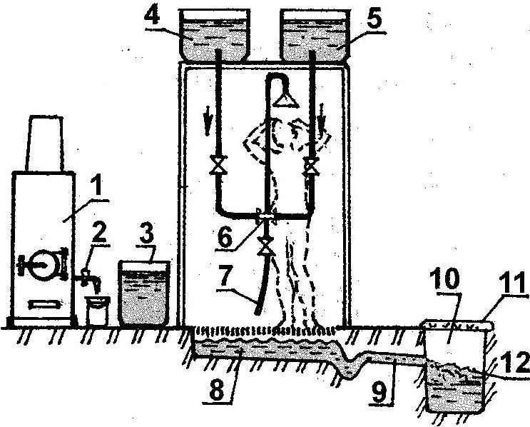 Рис. 2. Упрощённая конструкция душа (горячая и холодная вода заливается в напорные баки вручную)