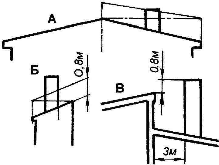 Рис. 3. Размер дымовых труб: над двускатной крышей (А), односкатной (Б) и кровлей с уступом (В)
