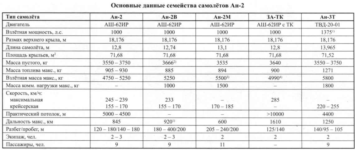 Basic data of a family of aircraft An-2