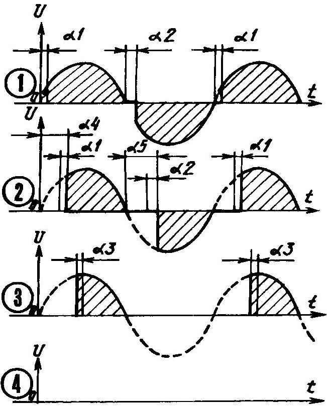 Рис. 2. Осциллограммы, снятые в контрольной точке А и наглядно характеризующие особенности работы симистора в разные моменты поступления сетевого напряжения