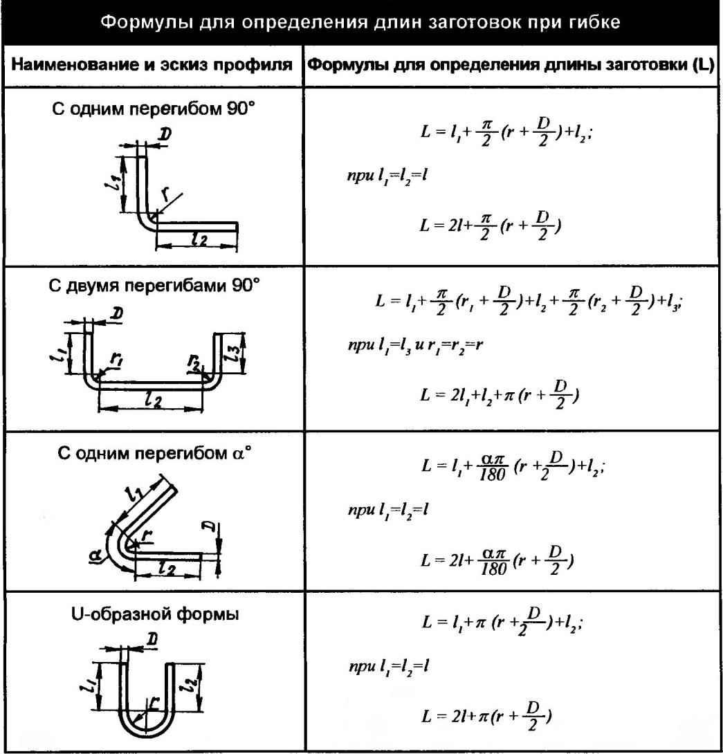 Формулы для определения длин заготовок при гибке