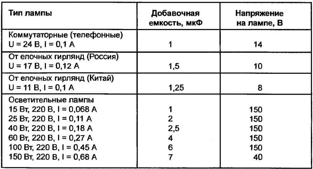 Таблица 1. Рекомендуемые значения гасящих (добавочных) емкостей для превращения распространенных типов ламп в супернадежные, работающие в 220-вольтной электросети при заведомо заниженном напряжении нити накала