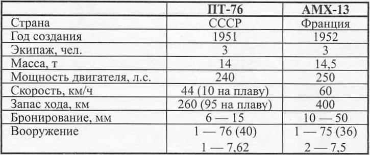 ТТХ некоторых лёгких танков других стран