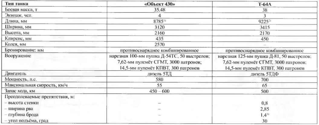 Основные данные танков семейства Т-64