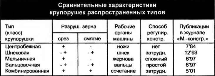 Сравнительные характеристики крупорушек распространенных типов