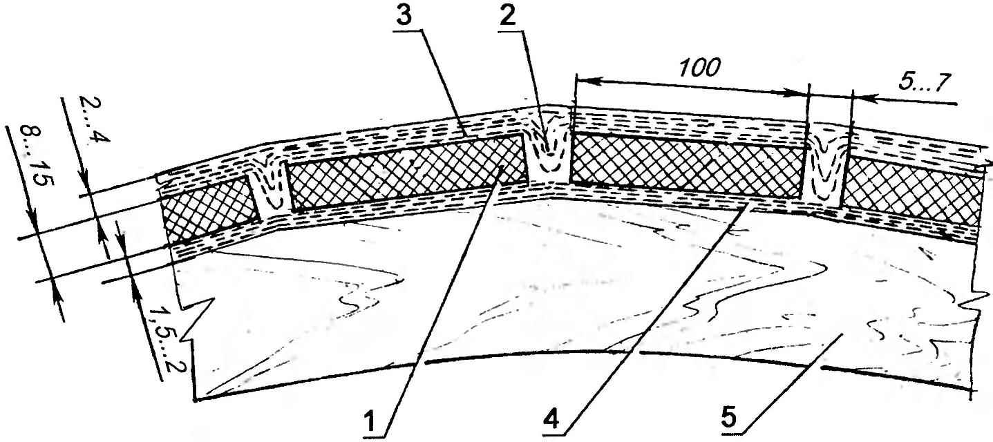 Рис. 9. Схема обшивки типа «сандвич»
