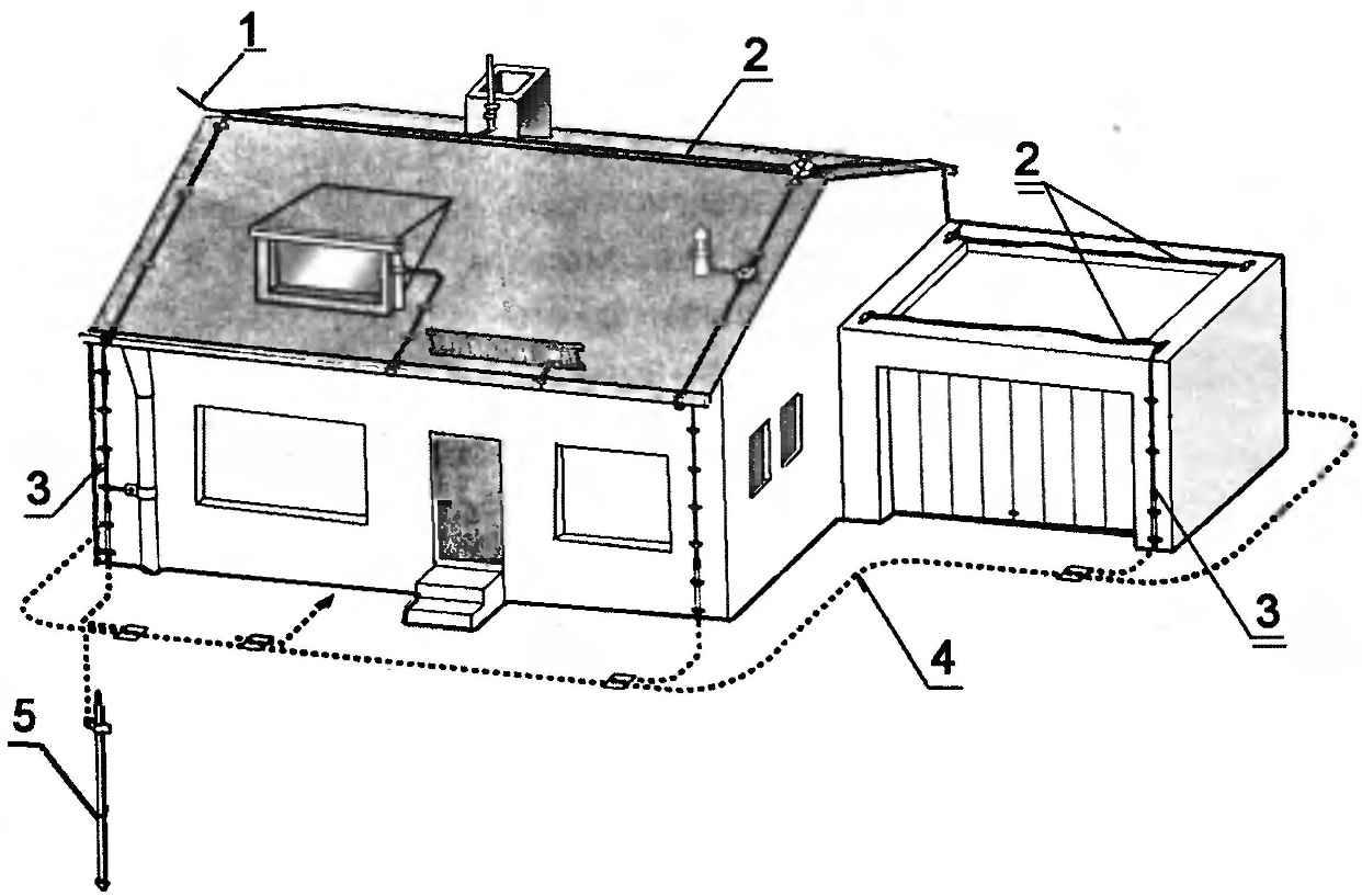 Система молниезащиты, заложенная при строительстве дома