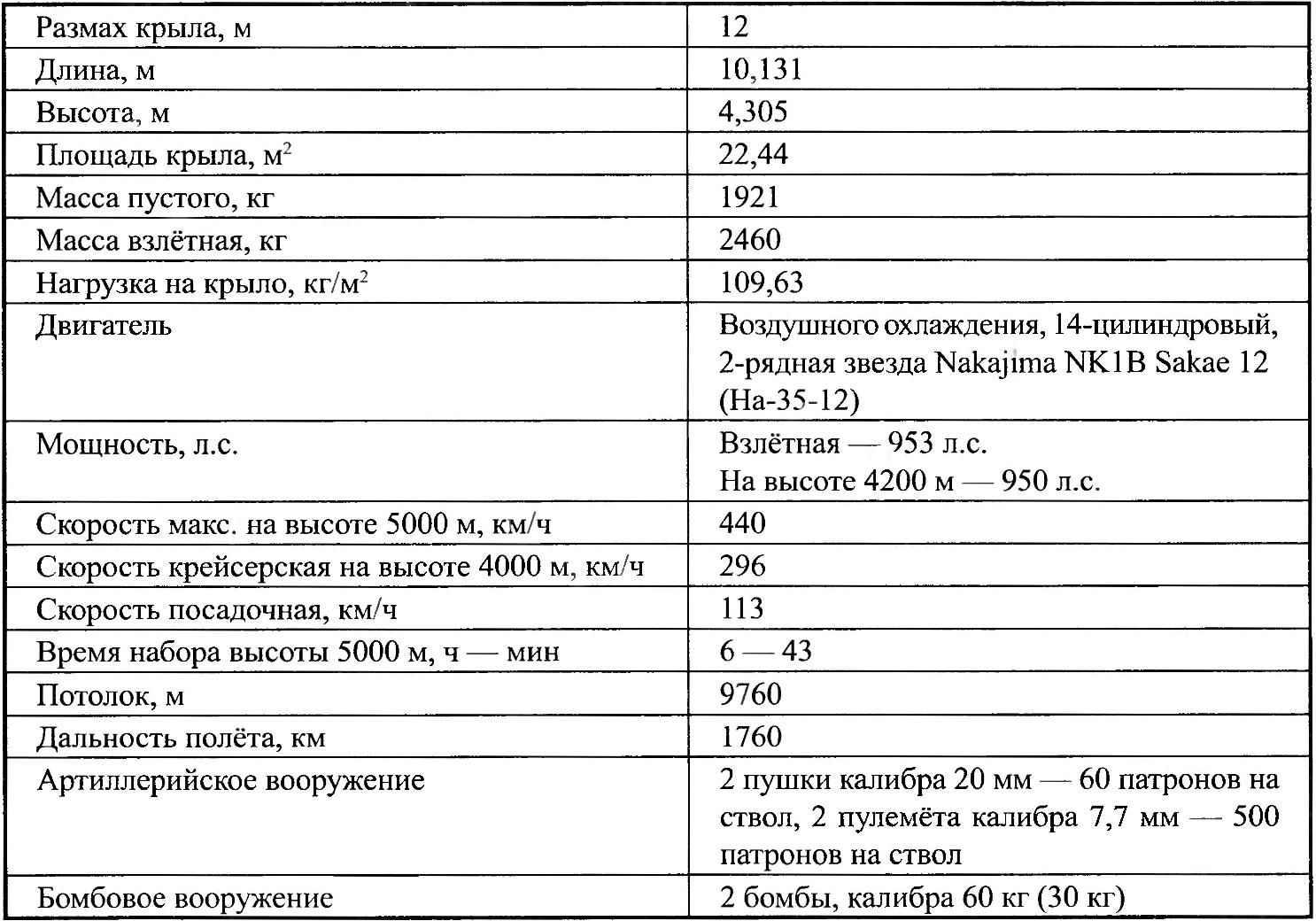 Основные данные А6М2N