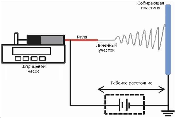 Схема обычной установки для электропрядения