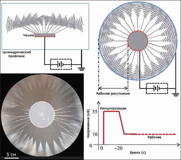 Схемы усовершенствованной установки изготовления нановолокон
