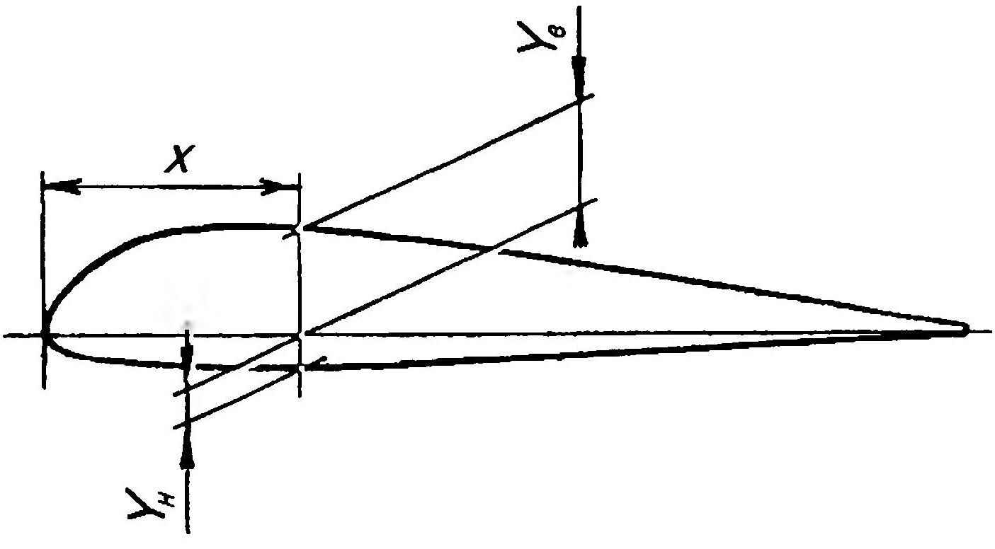 The coordinates of the airfoil