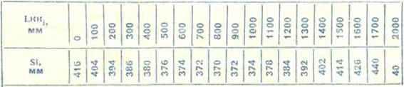 Таблица раскроя килевого кармана