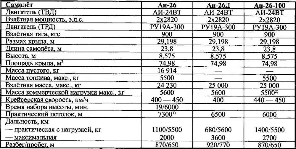 Basic data of light aircraft Antonov design Bureau