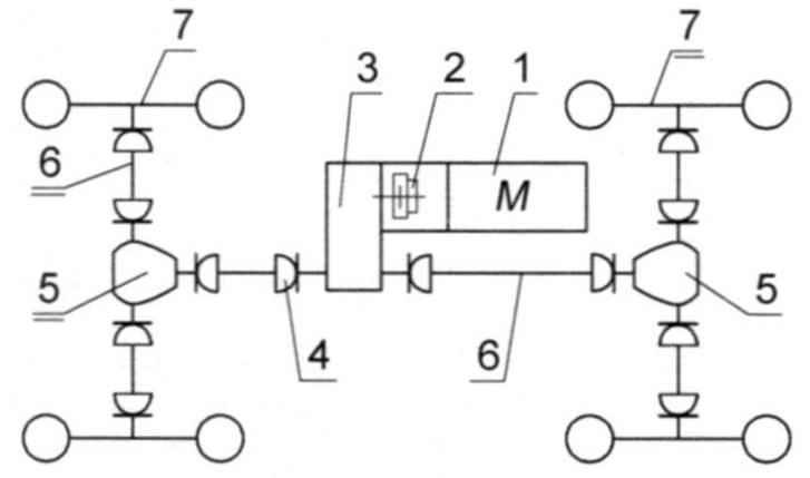 Кинематическая схема трансмиссии квадро-цикла-вездехода