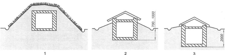 Рис. 5. Основные типы погребов