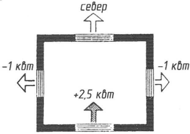 Рис. 6. Уровень тепла в доме от солнечной энергии, если все окна одинаковы