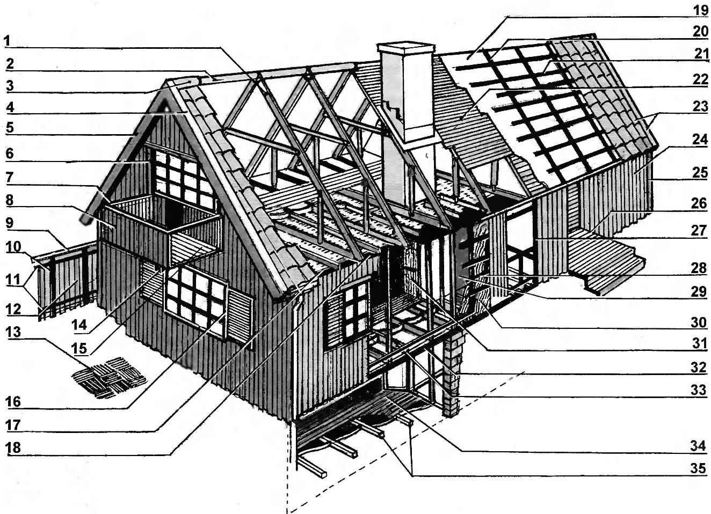 Рис. 1. Конструкция дома