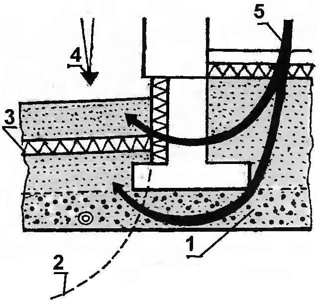Рис. 5. Под заглублённым основанием применяют уплотнённый слой гравия, чтобы поднятие грунта при отрицательных температурах не повредило фундамент