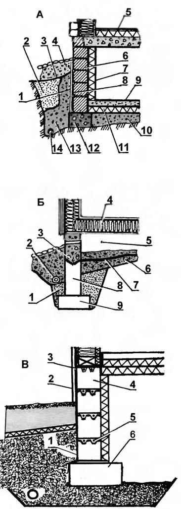 Рис. 6. Заглублённые ленточные фундаменты