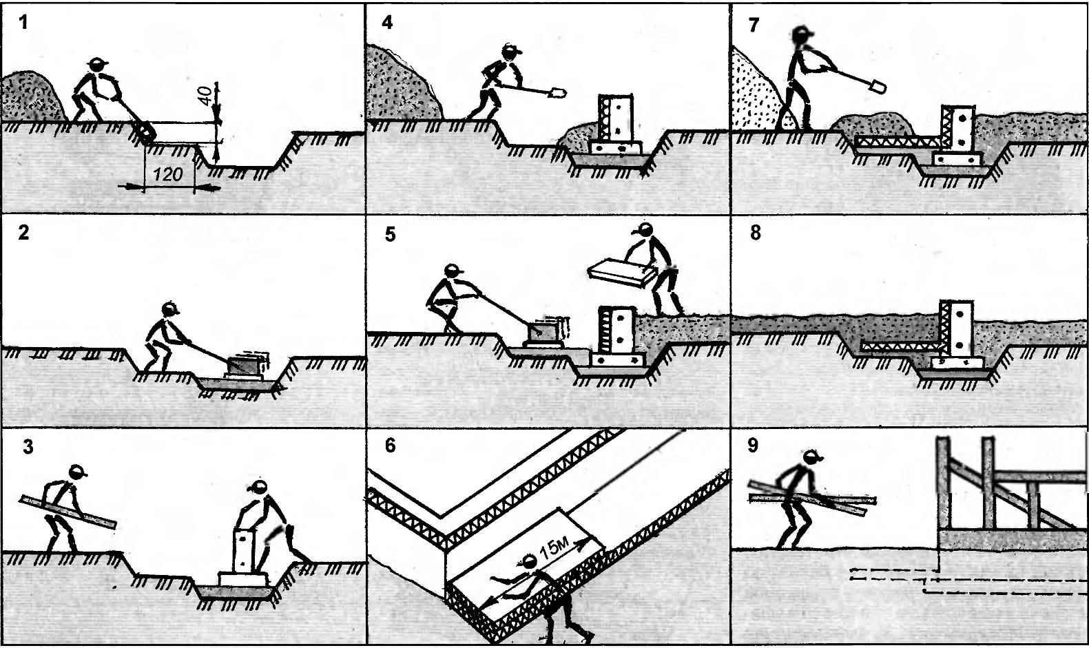 Рис. 7. Стадии выполнения работ по устройству и утеплению фундаментов