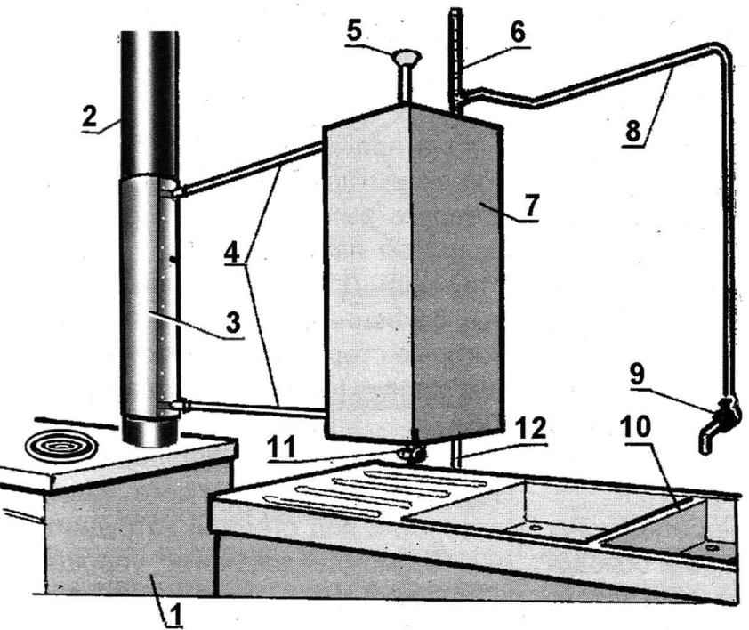 Fig. 1. Hot water system in the country