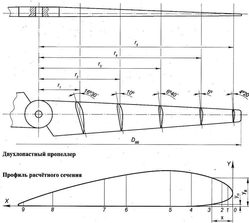 Двухлопастный пропеллер, Профиль расчётного сечения