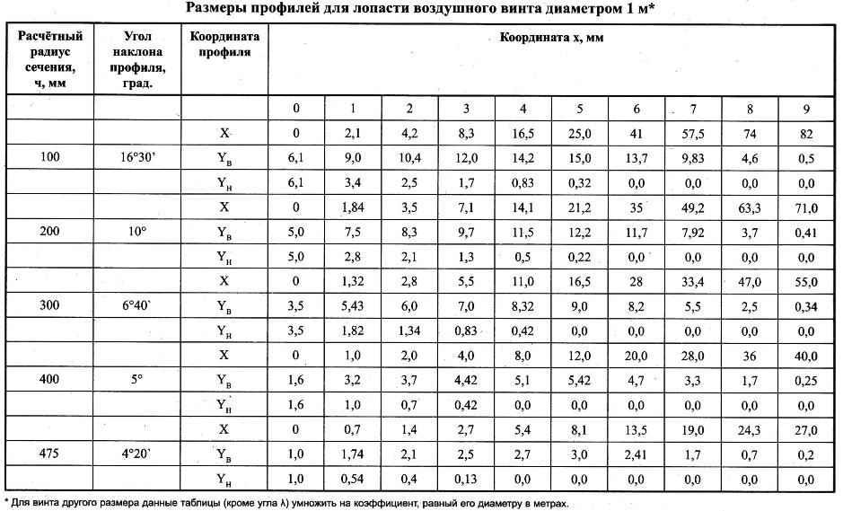 Размеры профилей для лопасти воздушного винта диаметром 1 м