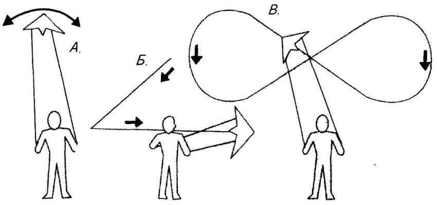 Первое упражнение при освоении пилотажного змея — покачивание (А). Далее можно попробовать освоить «угол» (Б) и «горизонтальную восьмерку» (В)