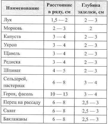 Рекомендуемые параметры высева семян