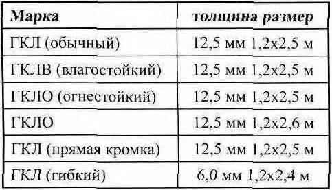 Таблица 1. Виды гипсокартона