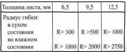 Таблица 2. Минимальные радиусы гибки ГКЛ (мм)