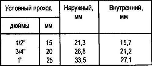 Диаметры используемых труб