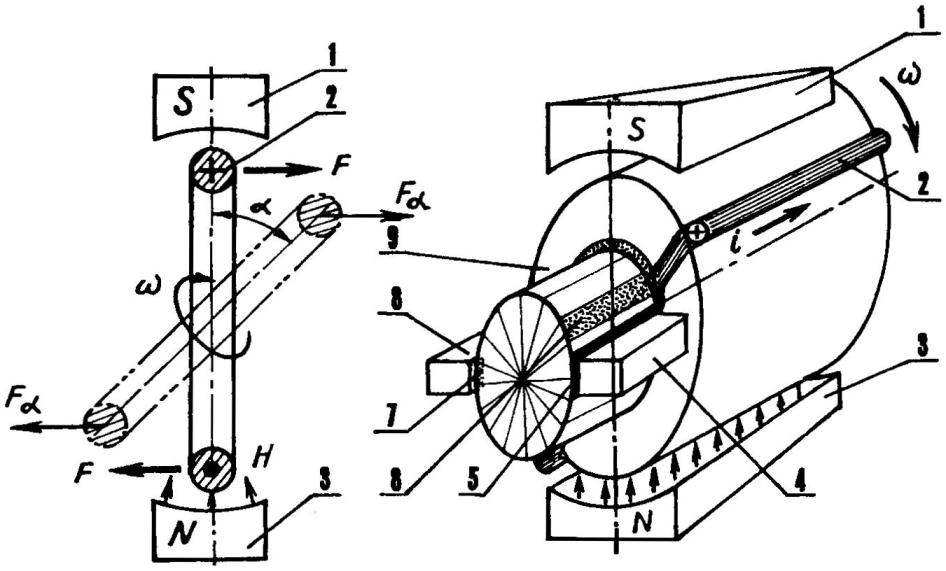Рис. 1. Схема работы и упрошенная конструкции коллекторного двигателя