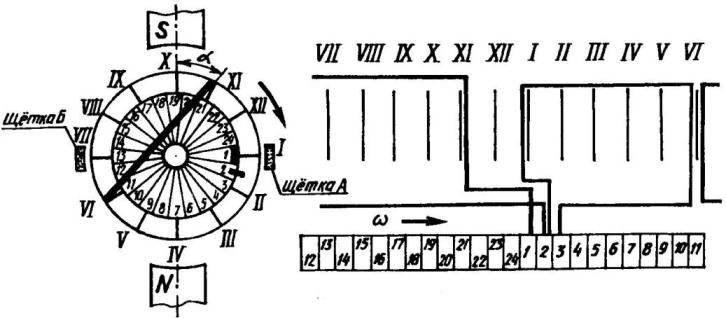 Рис. 3. Круговая диаграмма и схема-развертка намотки ротора для электродрели ИЭ1035Э1У2; ламели условно пронумерованы арабскими, а обмотки— римскими цифрами