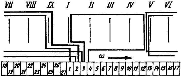 Схема-развертка намотки ротора