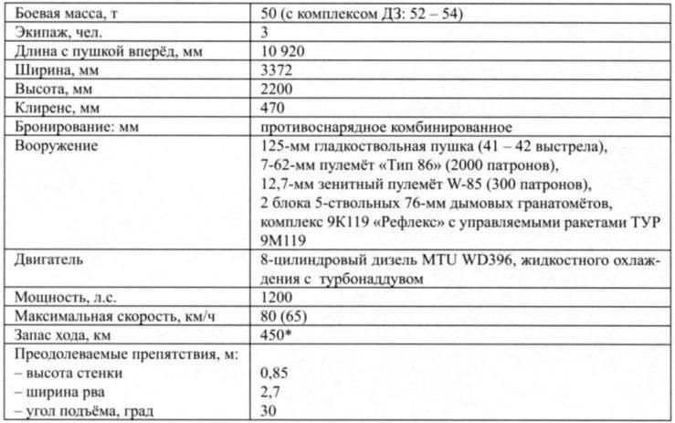 ТАКТИКО-ТЕХНИЧЕСКИЕ ХАРАКТЕРИСТИКИ ТАНКА «ТИП 99»