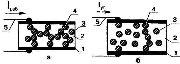Схема антиперегрузочной пластины до срабатывания самовосста-навлнвающегося предохранителя (а) и после него (б)