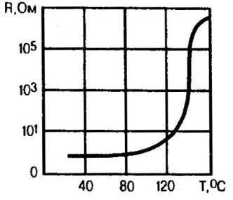 Типовой график влияния температуры на сопротивление предохранителя-«феникс»
