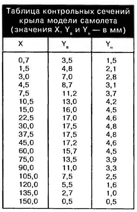 Таблица контрольных сечений крыла модели самолета (значения X, Yb и Yh— в мм)