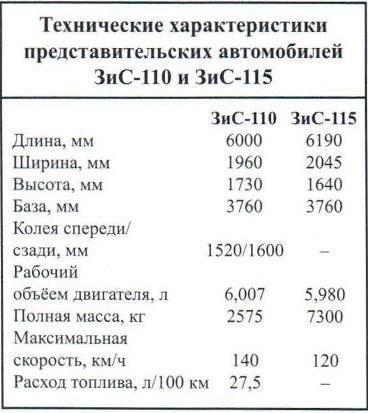 Технические характеристики представительских автомобилей ЗиС-110 и ЗиС-115