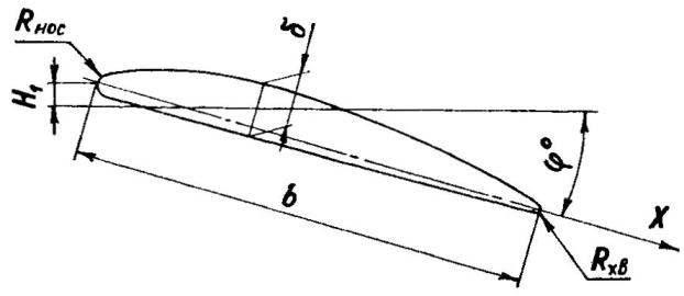 Геометрические параметры поперечных сеченяй толкающего воздушного винта