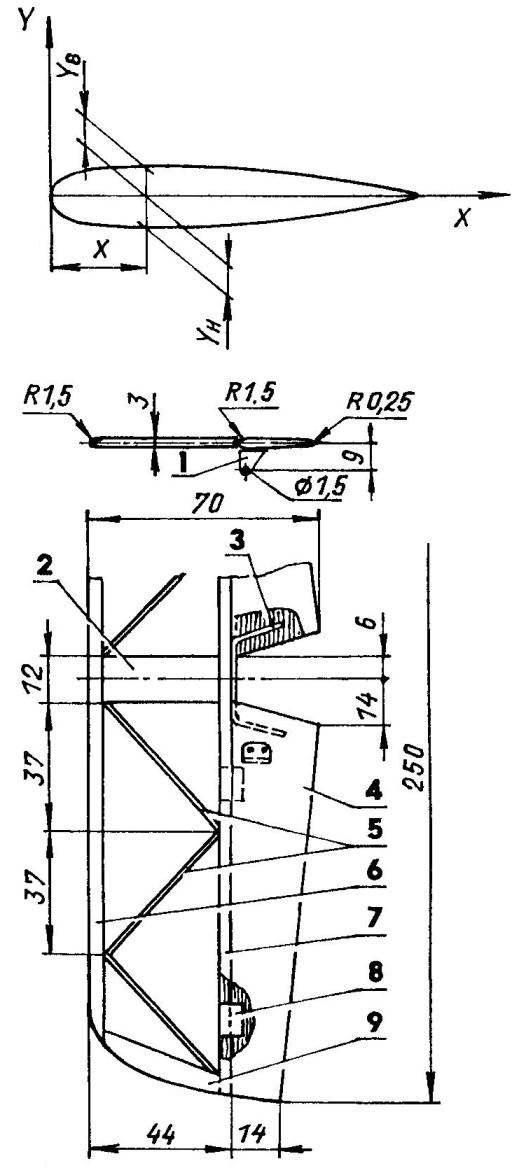 Схема построения профиля крыла