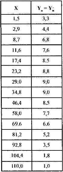 Таблица контрольных сечений профиля крыла