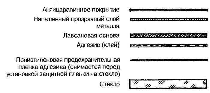 Структура пленки