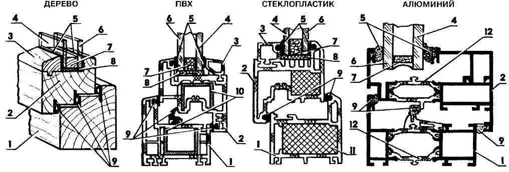 Конструкции рам и переплетов «евроокон» из различных материалов