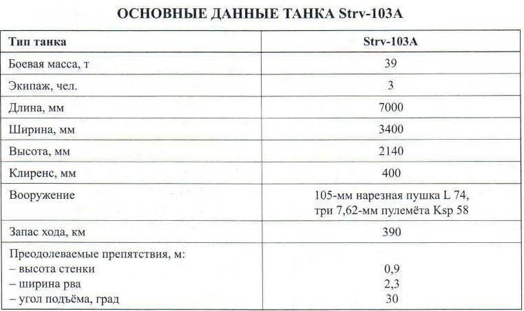 ОСНОВНЫЕ ДАННЫЕ ТАНКА Strv-103А