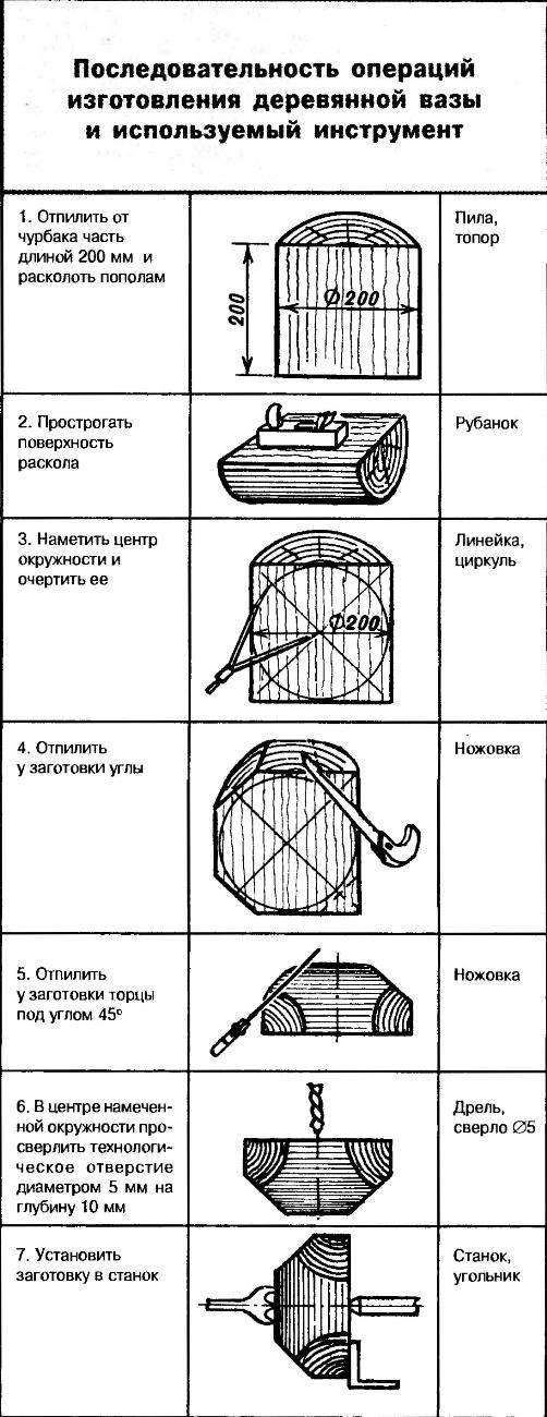 Последовательность операций изготовления деревянной вазы и используемый инструмент