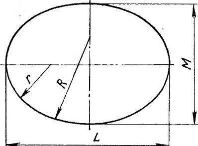 Рис.1. Построение делительного овала: R — радиус дуг перехода; z — радиус основных дуг; L — длина овала; М — ширина овала.