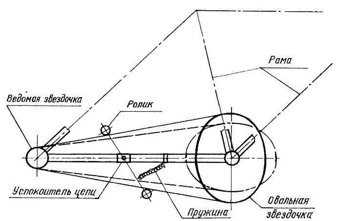 Рис. 4. Схема установки успокоителя цепи.